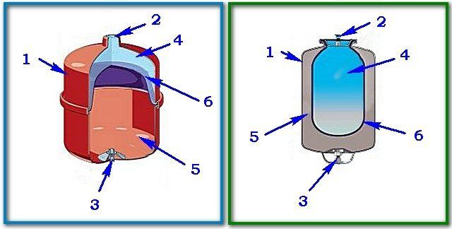 Отличия в конструкции расширительных бачков с мембранами диафрагменного (слева) и баллонного типа