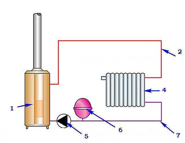Отличия системы отопления закрытого типа