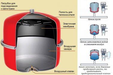 Регулировка расширительного бака в закрытой системе отопления