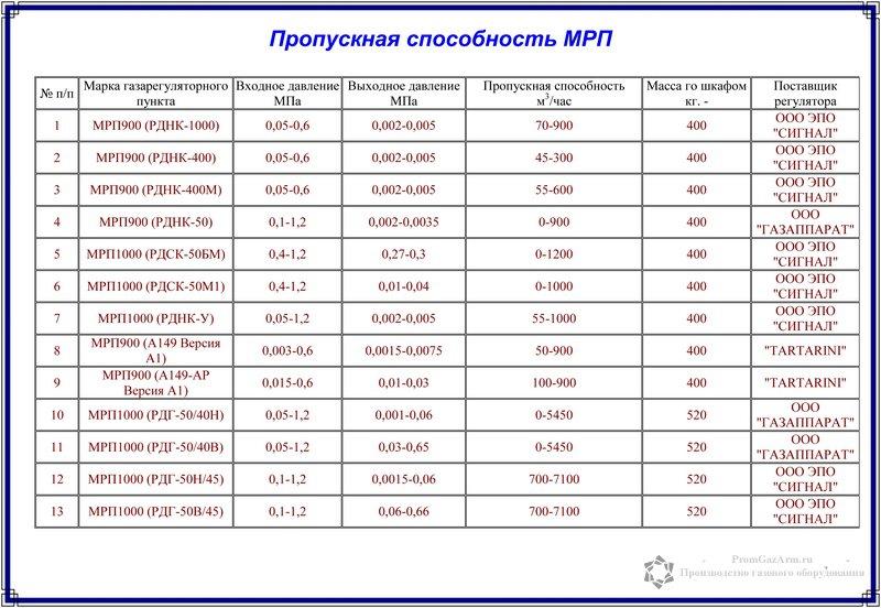 пропускная способность регуляторов мрп-1000