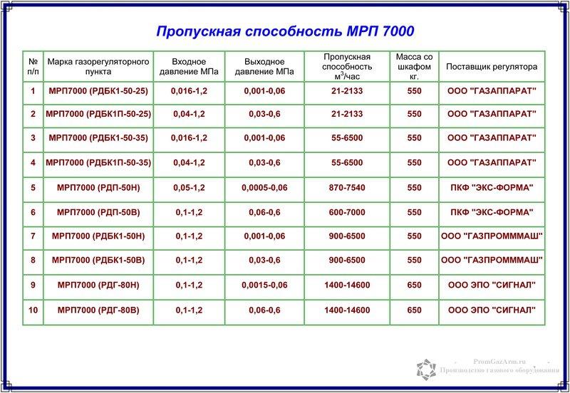 пропускная способность регуляторов МРП-7000
