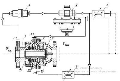 Регулятор давления прямоточный РДГ-П-50-В