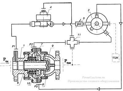 Регулятор давления прямоточный РДГ-П-50-Н-1, РДГ-П-50-В-1