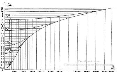График максимальной пропускной способности регуляторов РДУК2Н-200/140 иРДУК2В-200/140