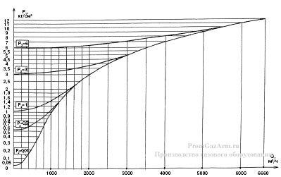 График максимальной пропускной способности регуляторов РДУК2Н-50/35 иРДУК2В-50/35