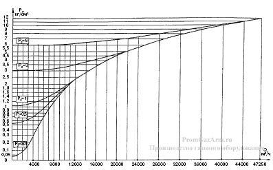 График максимальной пропускной способности регуляторов РДУК2Н-200/105 и РДУК2В-200/105