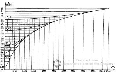 График максимальной пропускной способности регуляторов РДУК2Н-100/50 иРДУК2В-100/50