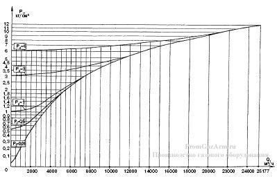 График максимальной пропускной способности регуляторов РДУК2Н-100/70 иРДУК2В-100/70