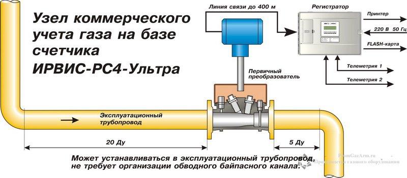 схема ирвис рс-4 ультра