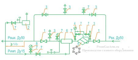 Функциональная схема ГРУ(ШРП)- 03М2-У1