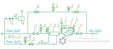 Функциональная схема ГРУ(ШРП)- 03М3-У1