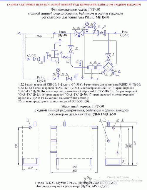 схема ГРУ-50, ШРП-50