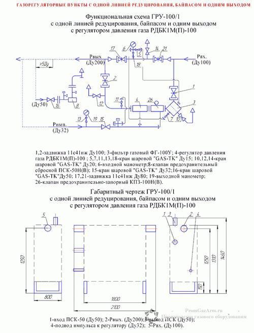 схема ГРУ-100, ШРП-100