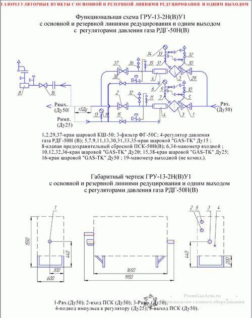 Схема ГРУ(ШРП)-13-2НУ1