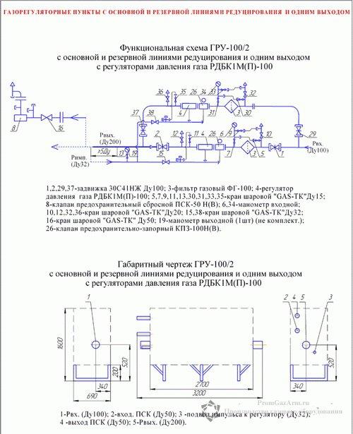 схема ГРУ(ШРП)-100-2У1