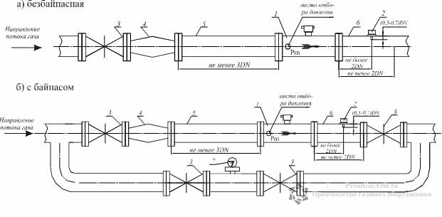 1 - счетчик газа СГ (ЛГ-К-Ех); 2 - место для установки термопреобразователя сопротивления; 3 - задвижка; 4...