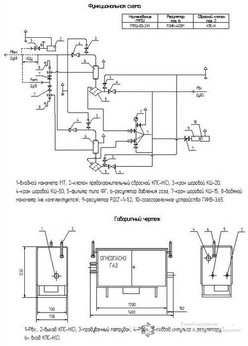 Схема ГРПШ-05-2У1 регуляторы РДНК-400М