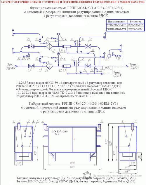 Схема ГРПШ-03М1-2У1, ГРПШ-03М2-2У1, ГРПШ-03М3-2У1, ГРПШ-03-БМ-2У1 с двумя регуляторами давления газа РДСК-50М-1, РДСК-50М-2, РДСК-50М-3, РДСК-50БМ