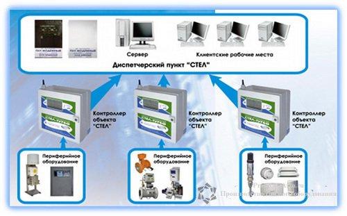 Телеметрия Стел-турбо - Аппаратно программный комплекс Стел