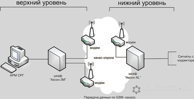 телеметрия аксон