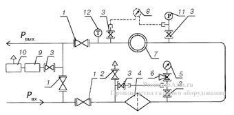 Схема пневматическая функциональная блочного узла учета расхода газа БУУРГ с турбинными и ротационными счетчиками