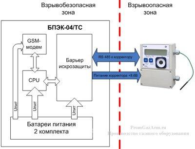 Функциональная схема автономного коммуникационного модуля БПЭК-04/ЕК
