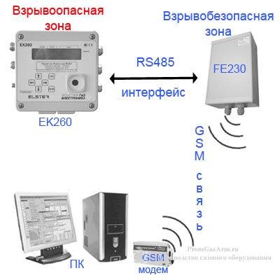 Схема подключения FE230 к ЕК270