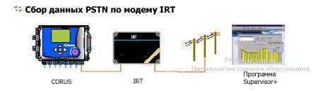 CORUS сбор данных PSTN по модему IRT