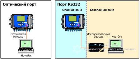 Corus локальный обмен данными через оптический порт или RS232
