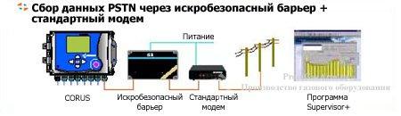 CORUS сбор данных PSTN через стандартный модем