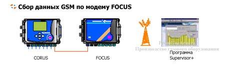 CORUS сбор данных GSM по модему Focus