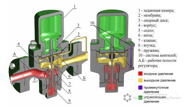подобрать регулятор давления газа