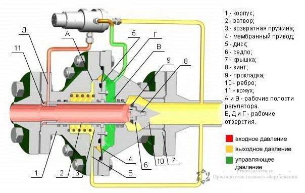 Регулятор давления газа прямоточный РДУ