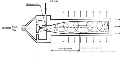Принцип работы теплогенератора РДУ-Т