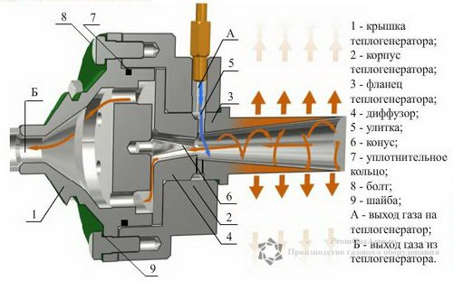 Принцип работы теплогенератора