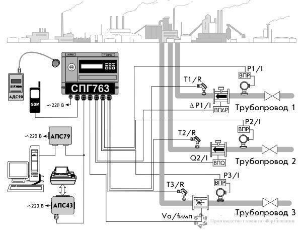Схема монтажа корректора объема газа СПГ-763, СПГ-763.1, СПГ-763.2