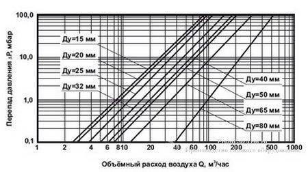 Ориентировочные зависимости потерь давления от объемного расхода для клапанов электромагнитных КЭГ-9720