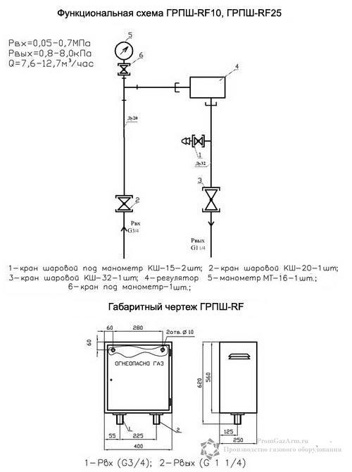 Схема ГРПШ-RF, ГРПШ-RF10, ГРПШ-RF25