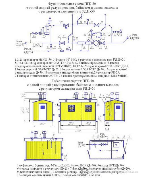 Газорегуляторные пункты блочные (ГРПБ) c одной линией редуцирования и байпасом