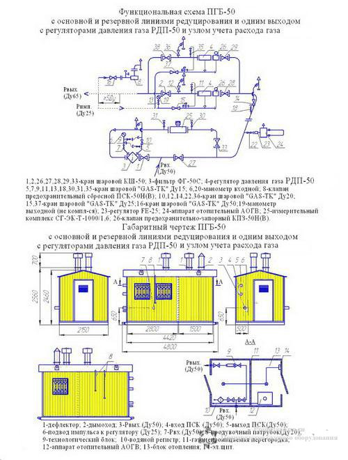 Схема ПГБ-50Н с узлом учета расхода газа(счетчиком газа) с обогревом АОГВ