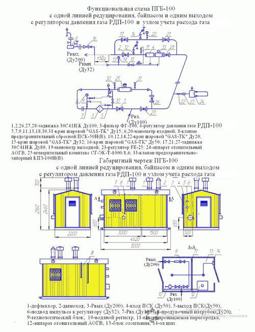 Схема ПГБ-100В с узлом учета расхода газа(счетчиком газа) с обогревом АОГВ