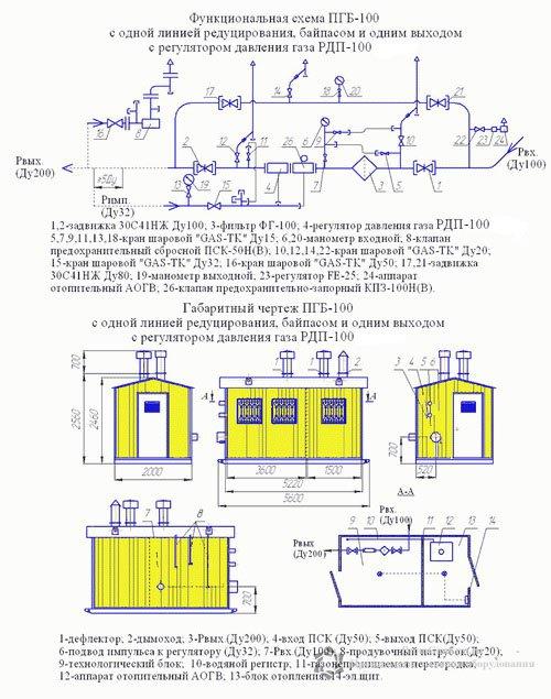 Схема ПГБ-100В с обогревом АОГВ