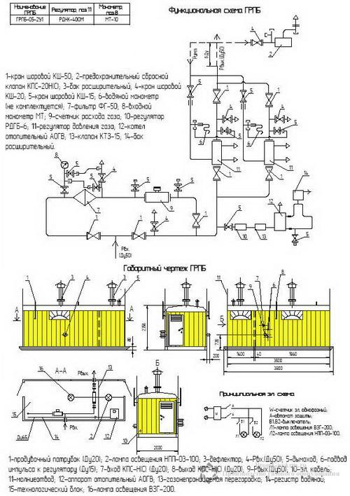 Схема ПГБ-05-2У1 с узлом учета расхода газа(счетчиком газа) с обогревом АОГВ