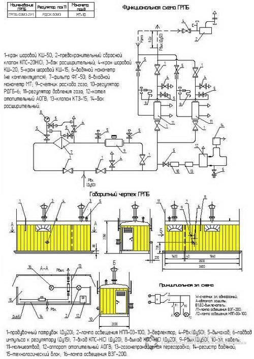 Схема ПГБ-03М3-2У1 с узлом учета расхода газа(счетчиком газа) с обогревом АОГВ