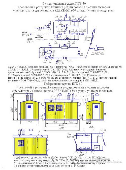 Схема ПГБ-50-2-ЭК с узлом учета расхода газа(счетчиком газа) с обогревом АОГВ