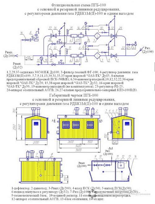 Схема ПГБ-100-2 с обогревом АОГВ
