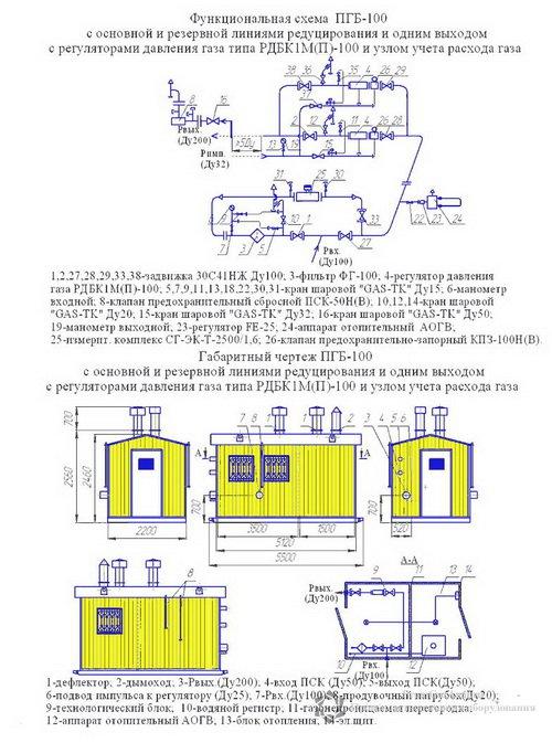 Схема ПГБ-100-2 с узлом учета расхода газа(счетчиком газа) с обогревом АОГВ
