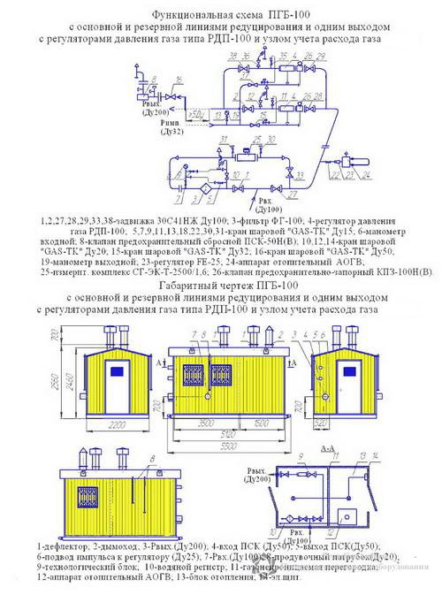 Схема ПГБ-100Н-2 с узлом учета расхода газа(счетчиком газа) с обогревом АОГВ