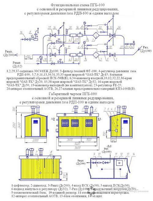 Схема ПГБ-100Н-2 с обогревом АОГВ