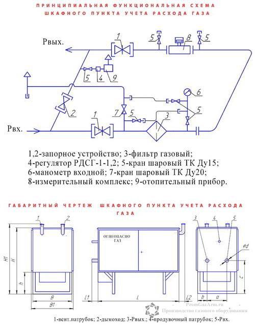 Функциональная схема ШПУРГ